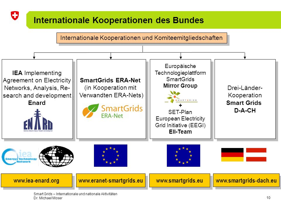 Internationale Kooperationen des Bundes