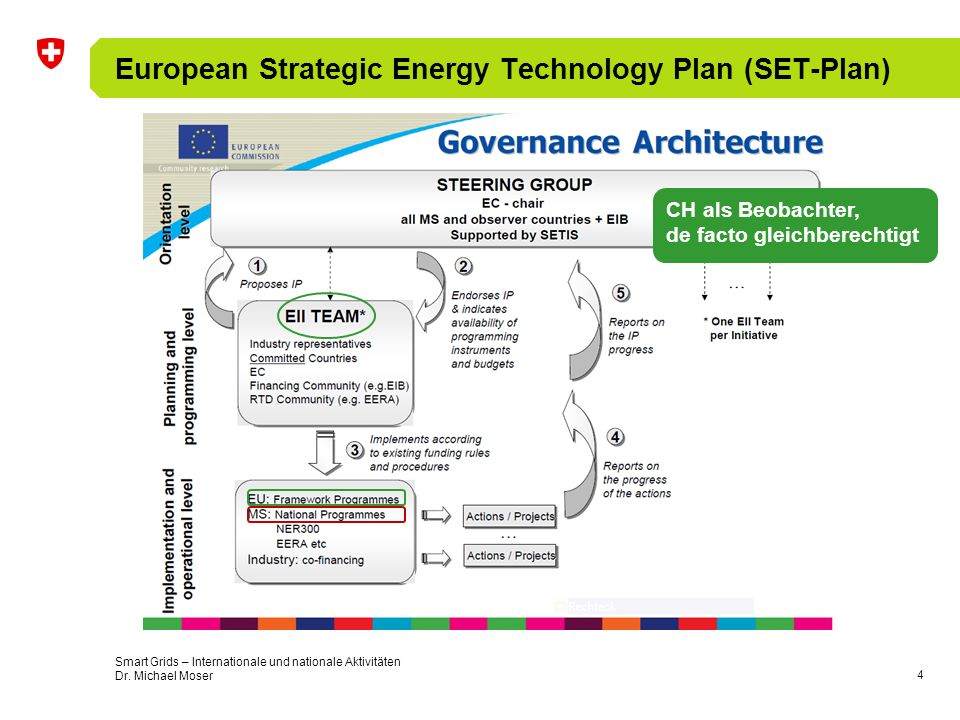 European Strategic Energy Technology Plan (SET-Plan)