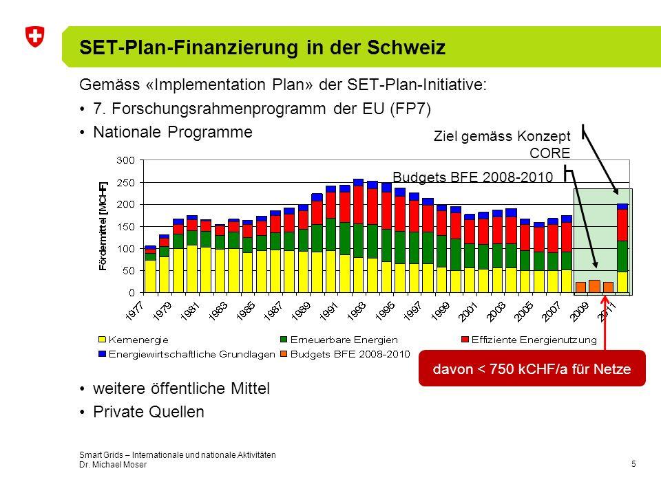SET-Plan-Finanzierung in der Schweiz