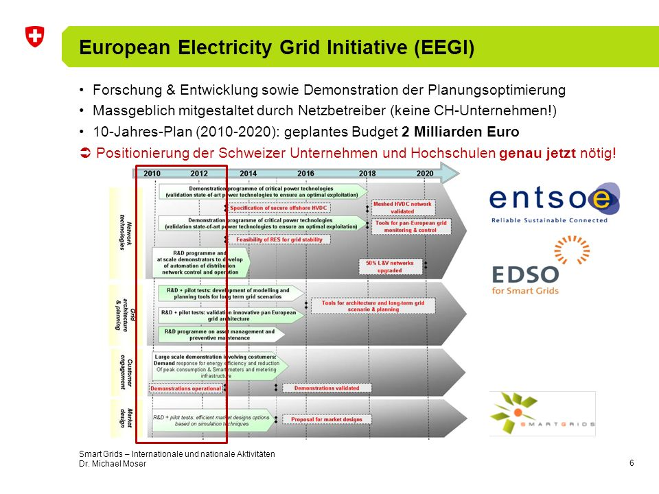 European Electricity Grid Initiative (EEGI)