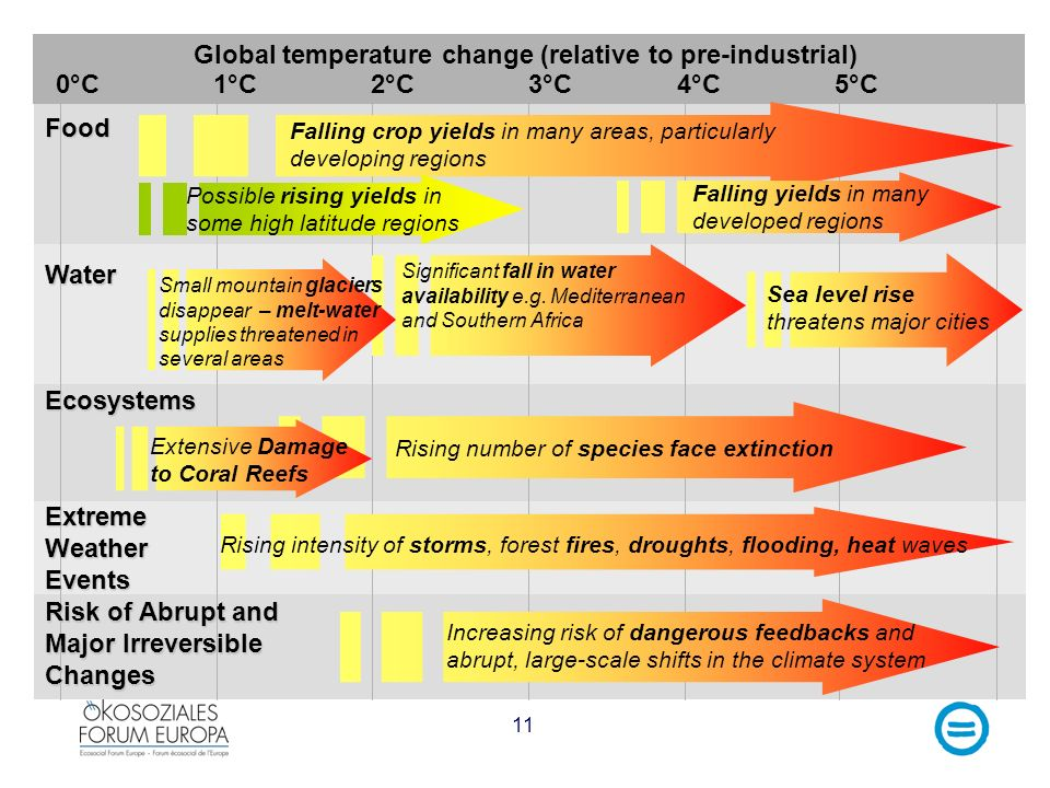 Risk of Abrupt and Major Irreversible Changes