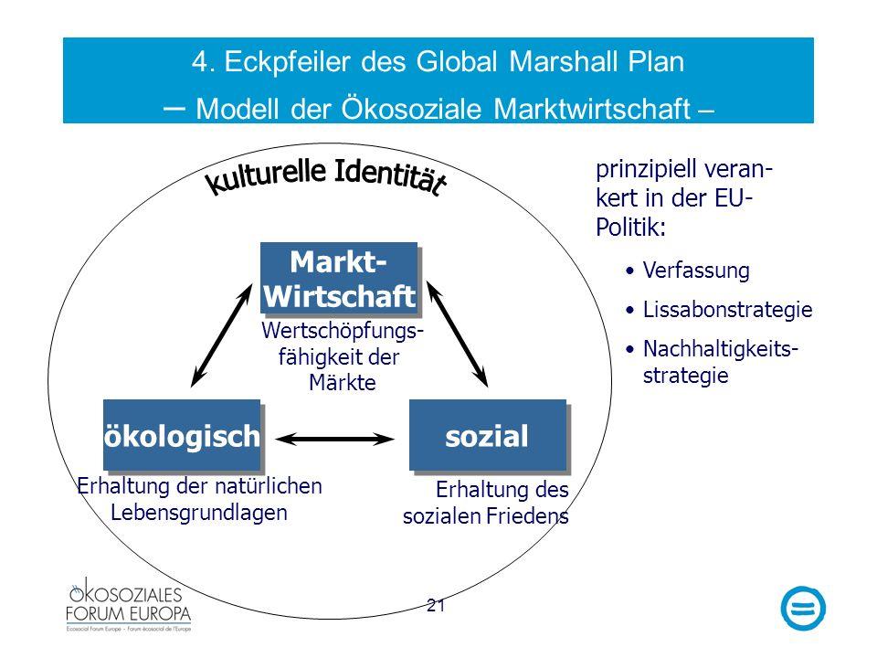 Markt- Wirtschaft ökologisch sozial