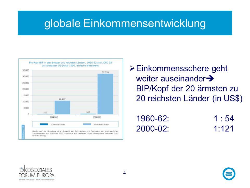 globale Einkommensentwicklung