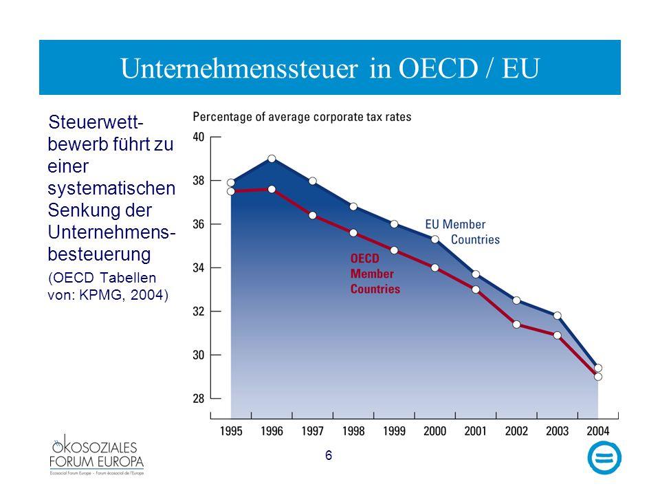 Unternehmenssteuer in OECD / EU