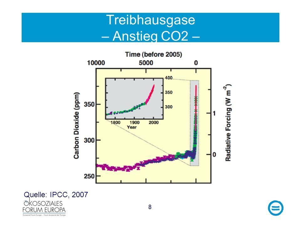 Treibhausgase – Anstieg CO2 –