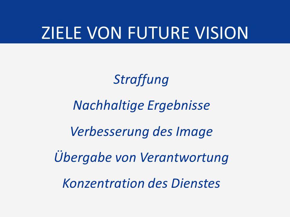 ZIELE VON FUTURE VISION