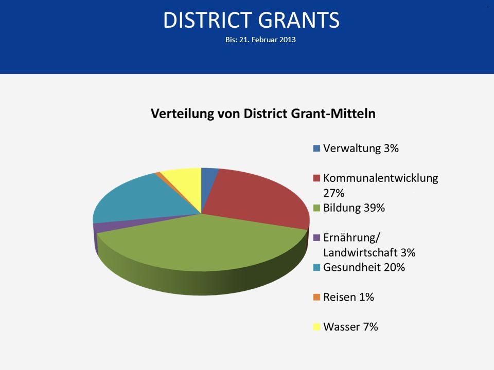 DISTRICT GRANTS Bis: 21. Februar 2013