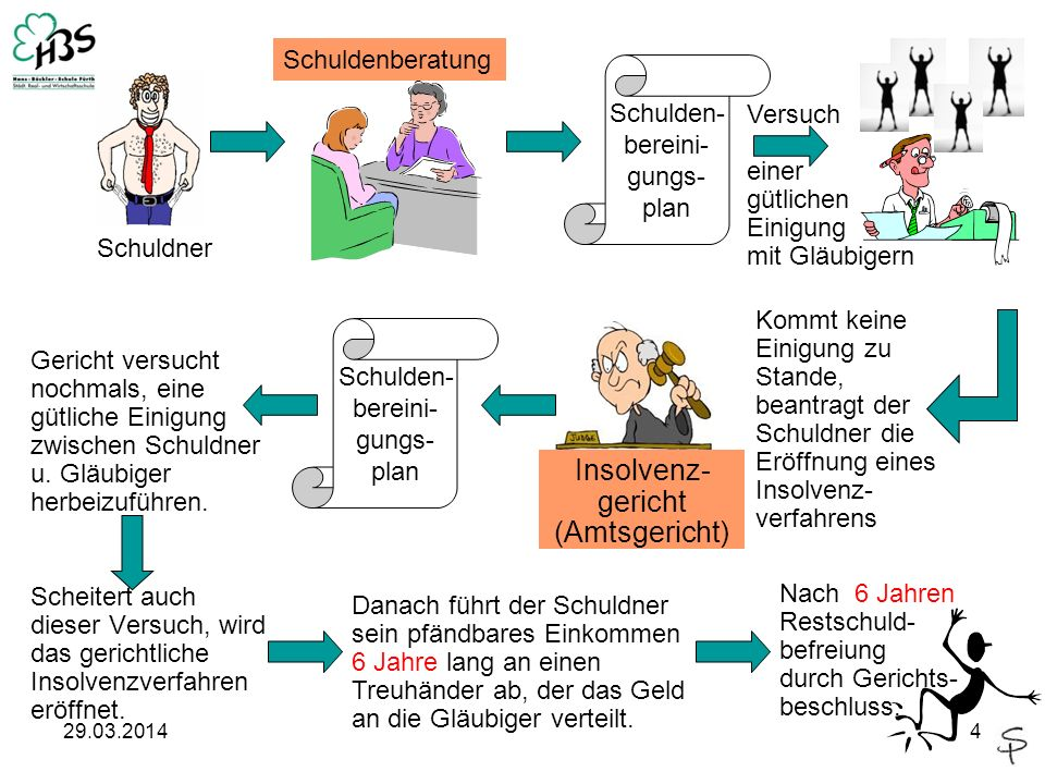 Insolvenz-gericht (Amtsgericht)