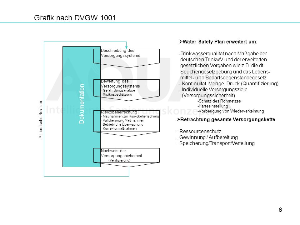 Grafik nach DVGW 1001 Dokumentation Water Safety Plan erweitert um: