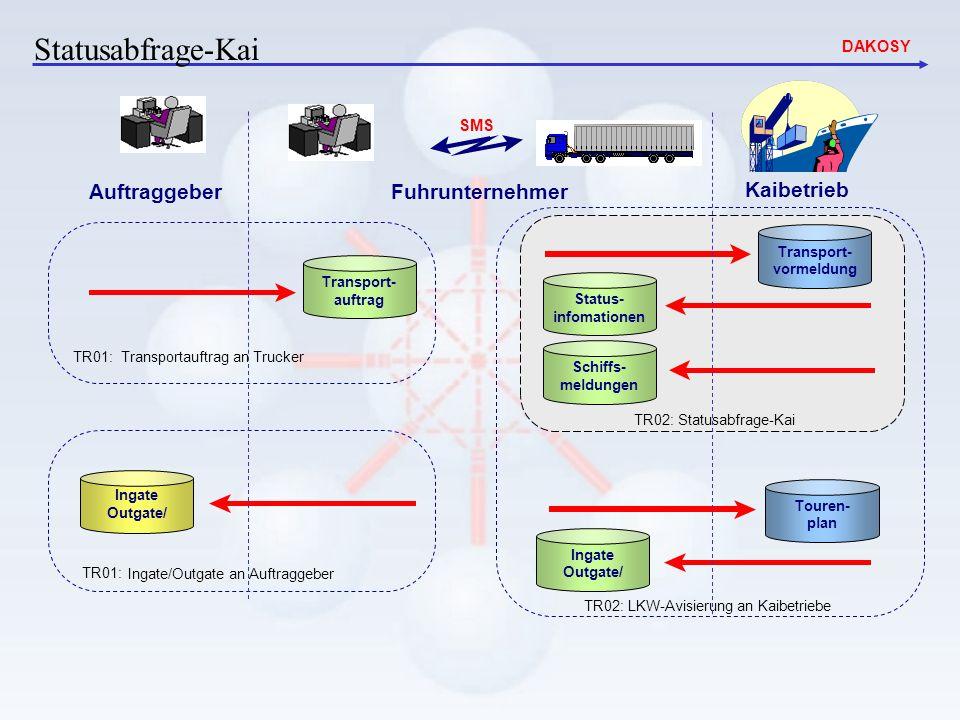 Statusabfrage-Kai Auftraggeber Fuhrunternehmer Kaibetrieb SMS