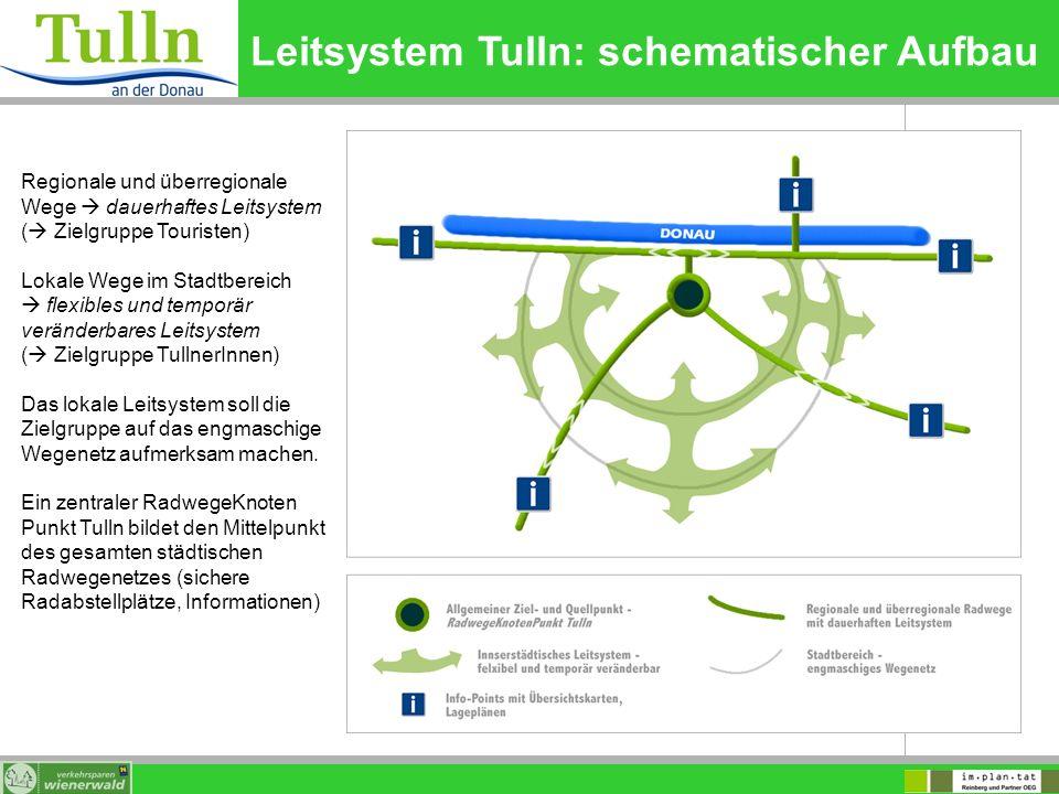 Leitsystem Tulln: schematischer Aufbau