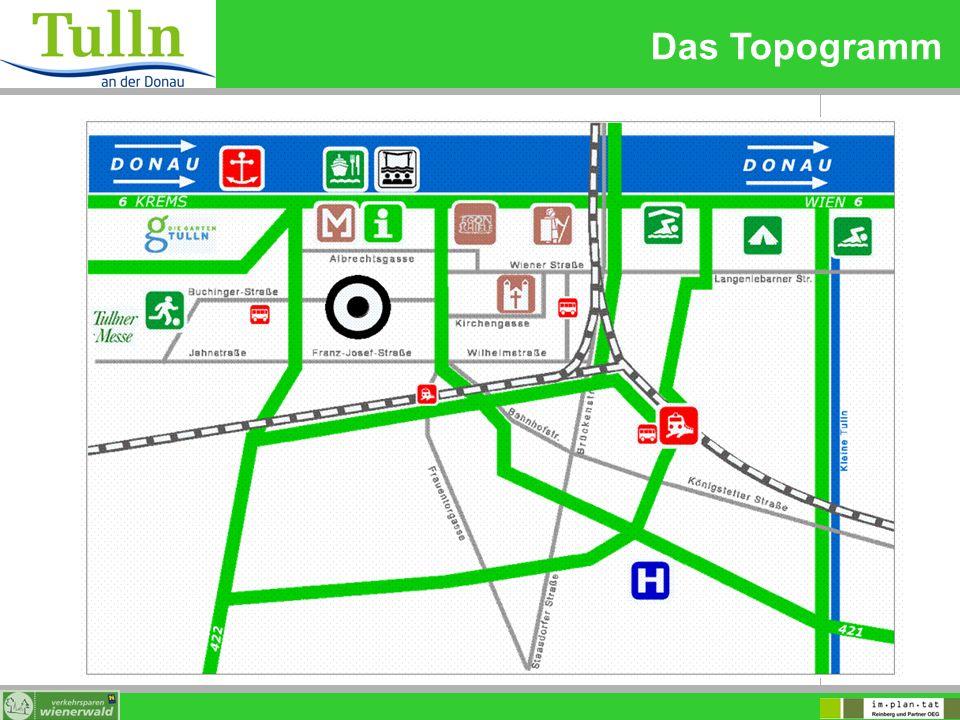 Das Topogramm