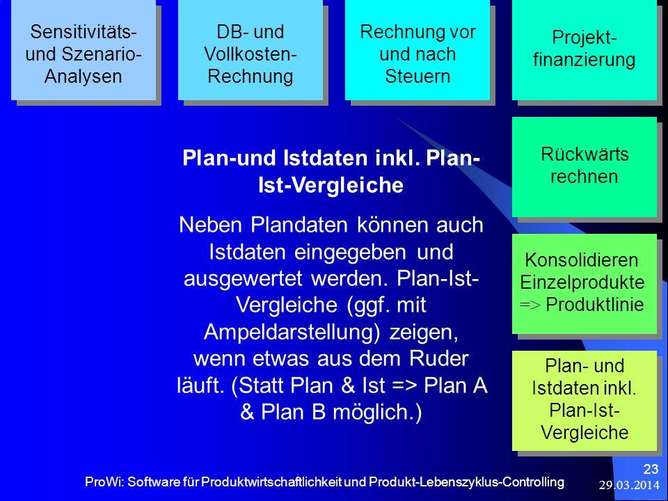 Plan-und Istdaten inkl. Plan-Ist-Vergleiche
