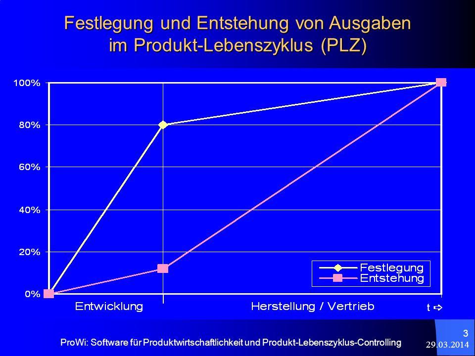 Festlegung und Entstehung von Ausgaben im Produkt-Lebenszyklus (PLZ)