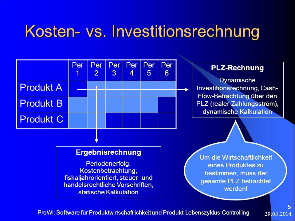 Kosten- vs. Investitionsrechnung