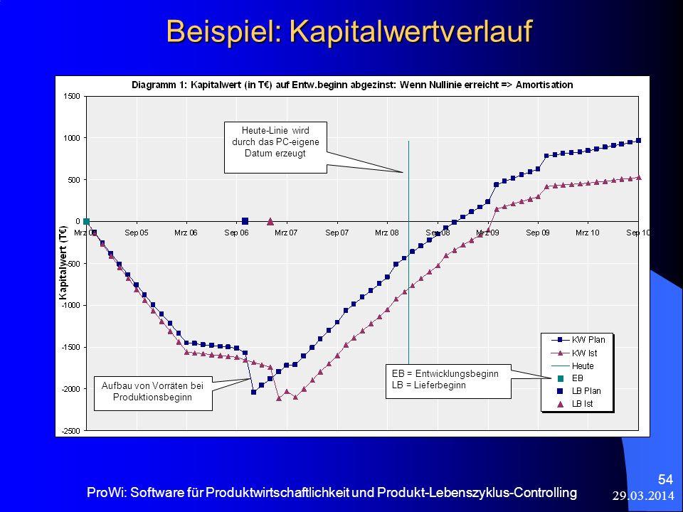 Beispiel: Kapitalwertverlauf