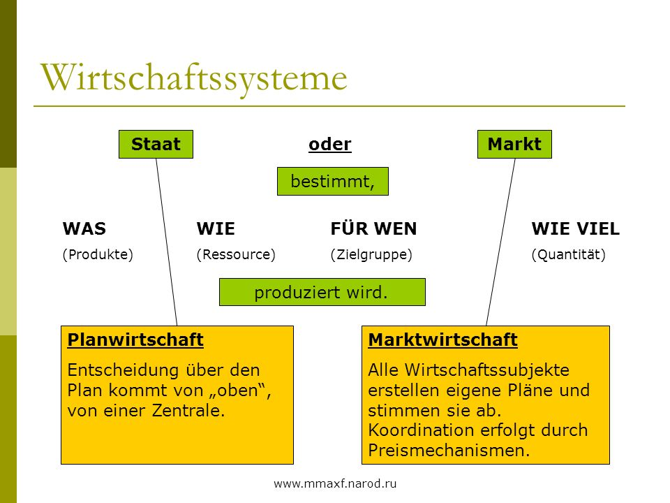 Wirtschaftssysteme Staat oder Markt bestimmt, WAS WIE FÜR WEN WIE VIEL