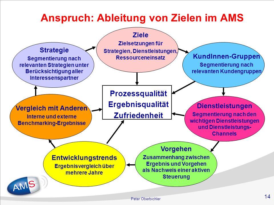 Anspruch: Ableitung von Zielen im AMS