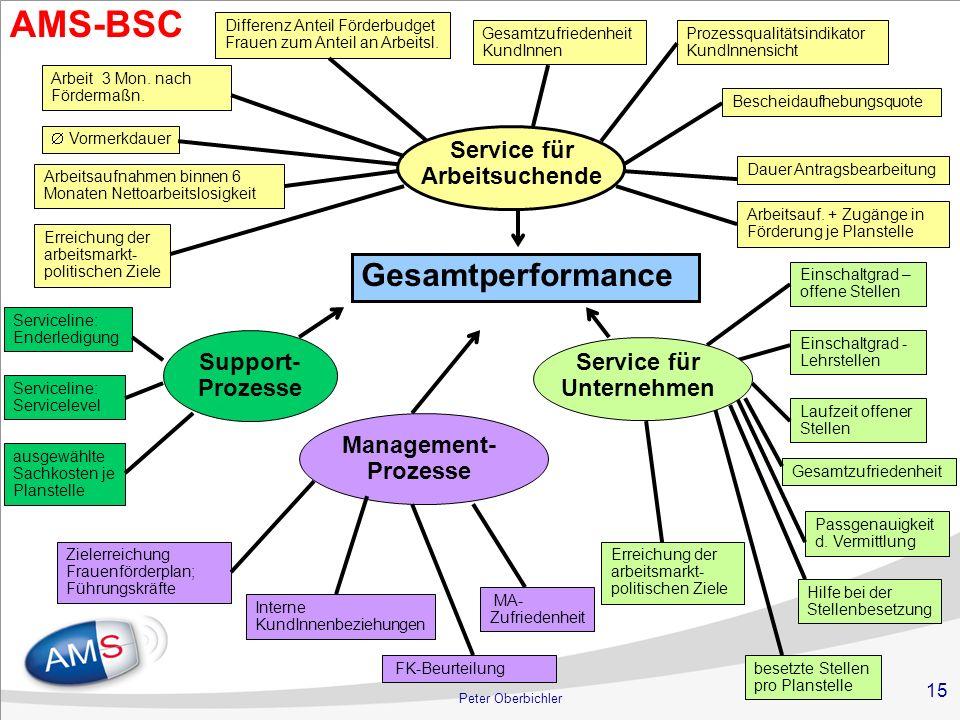 Service für Arbeitsuchende Service für Unternehmen