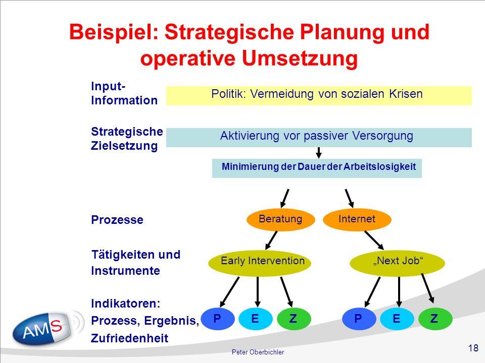Beispiel: Strategische Planung und operative Umsetzung