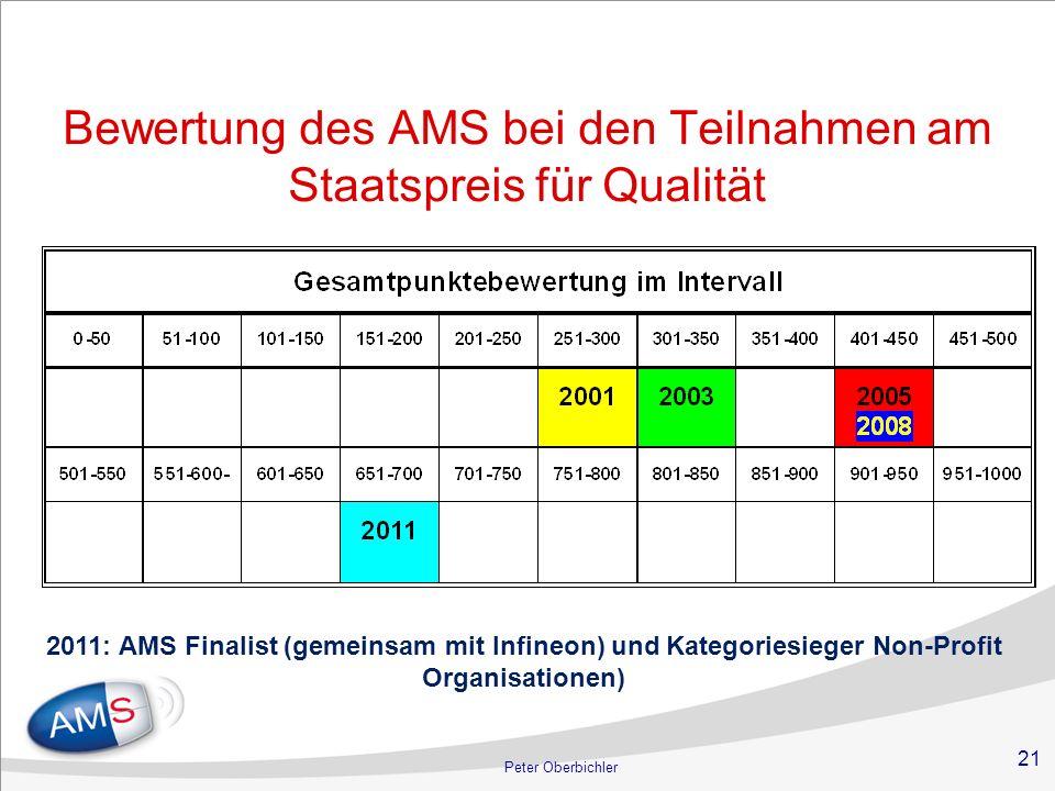 Bewertung des AMS bei den Teilnahmen am Staatspreis für Qualität