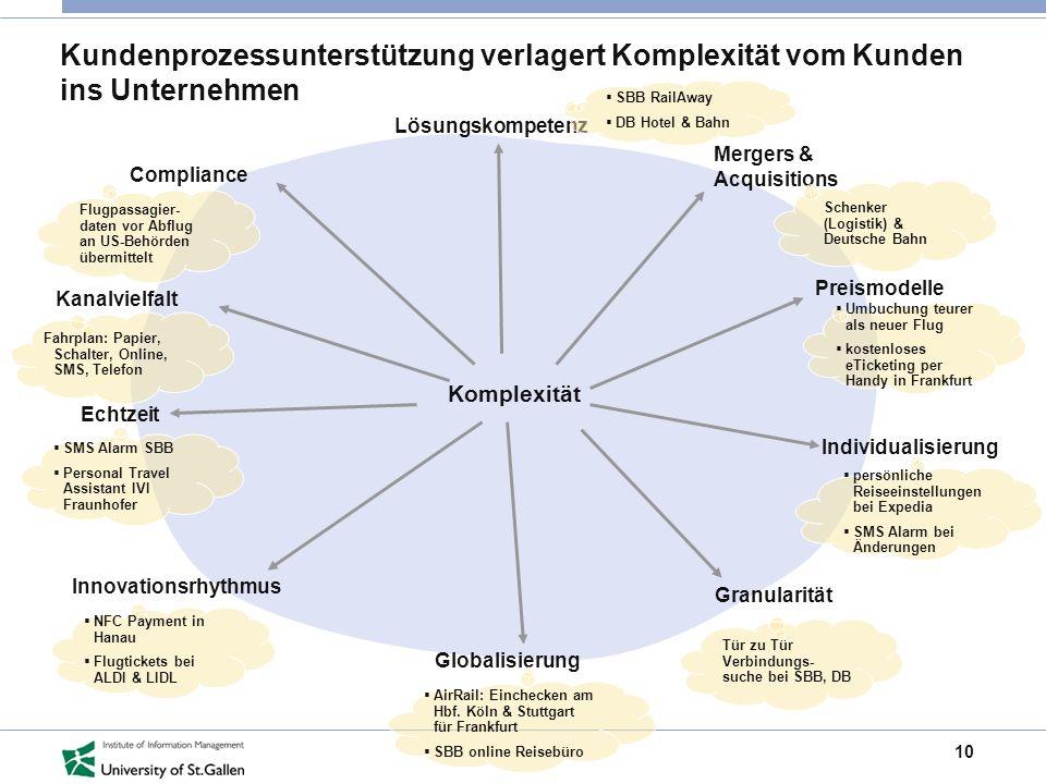 Kundenprozessunterstützung verlagert Komplexität vom Kunden ins Unternehmen