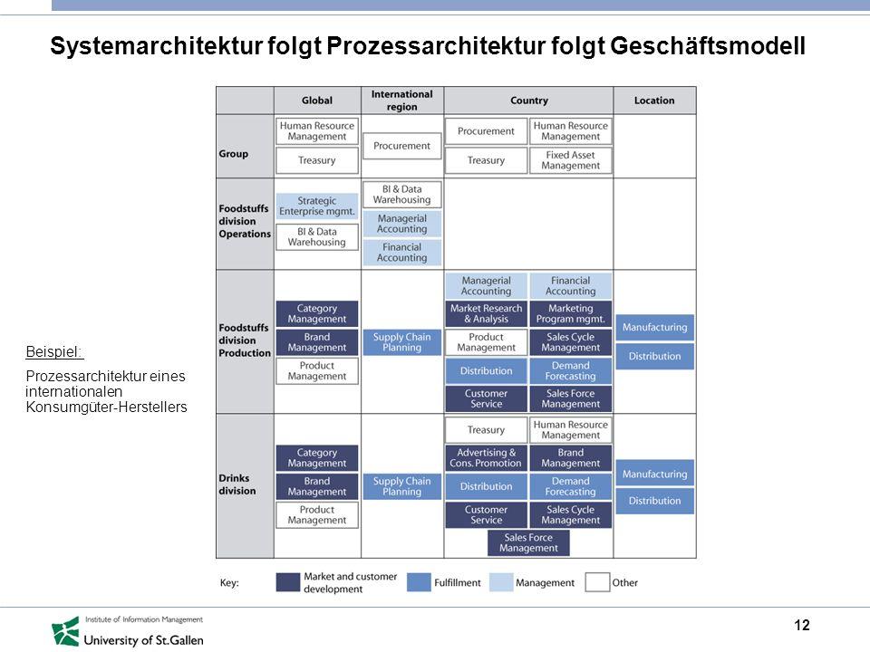 Systemarchitektur folgt Prozessarchitektur folgt Geschäftsmodell