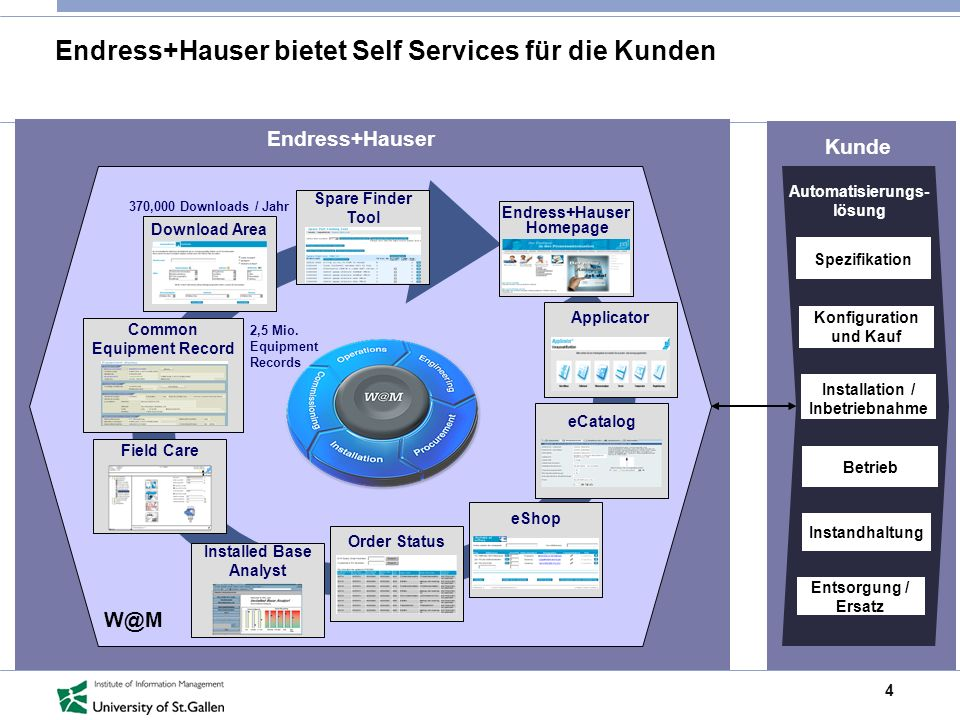 Endress+Hauser bietet Self Services für die Kunden