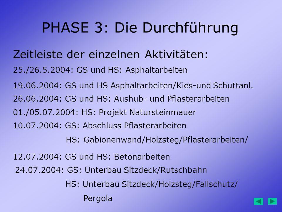 PHASE 3: Die Durchführung