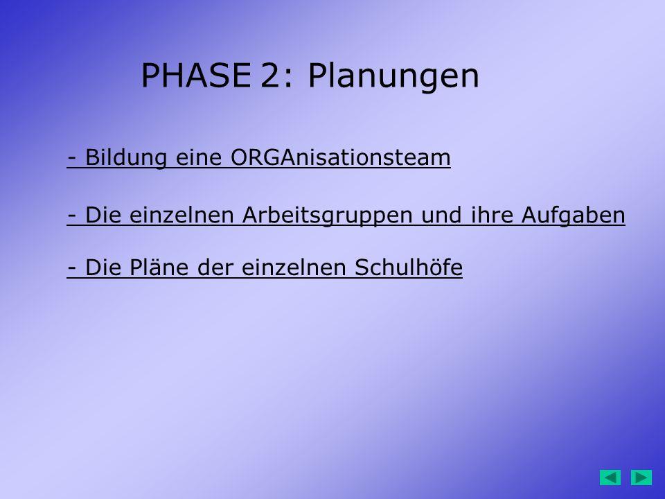 PHASE 2: Planungen - Bildung eine ORGAnisationsteam