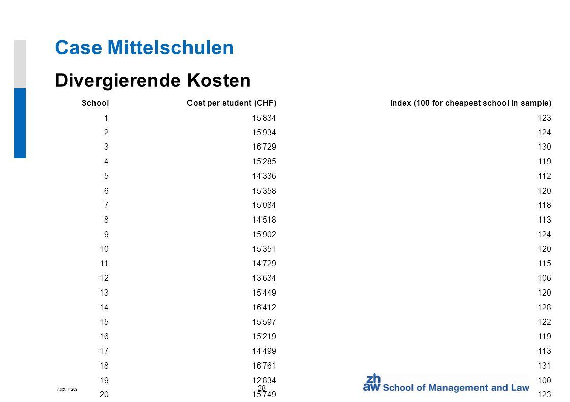Case Mittelschulen Divergierende Kosten School Cost per student (CHF)