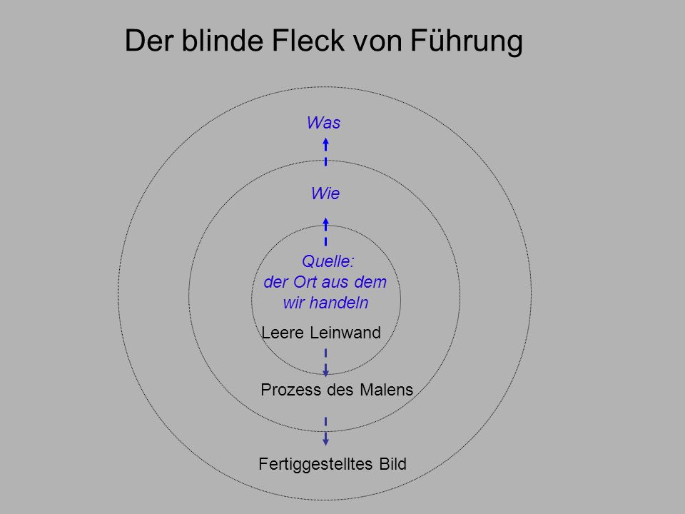 Der blinde Fleck von Führung