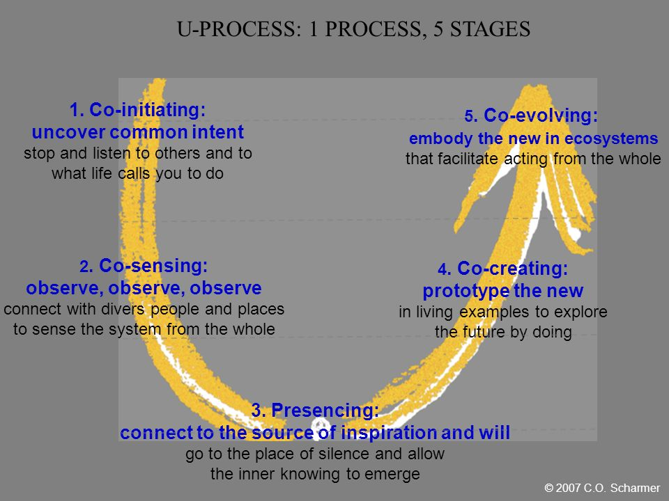 U-PROCESS: 1 PROCESS, 5 STAGES