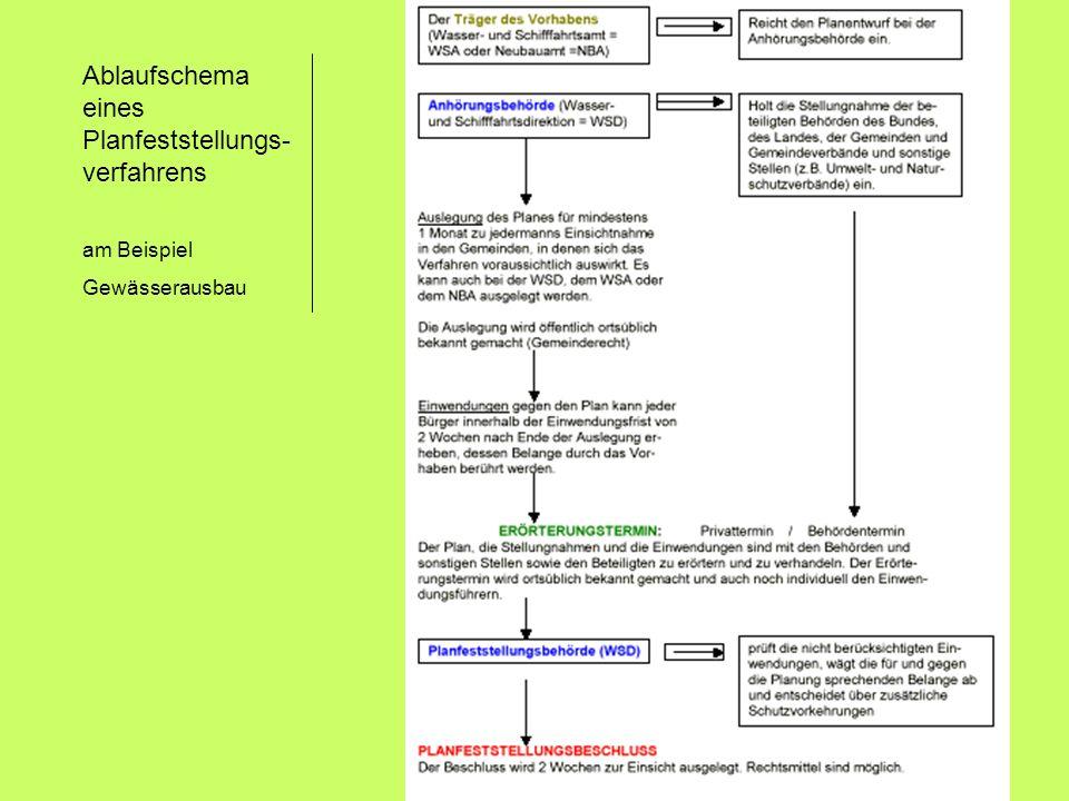 Ablaufschema eines Planfeststellungs-verfahrens