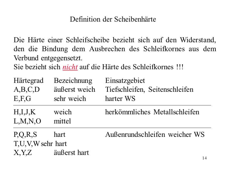 Definition der Scheibenhärte