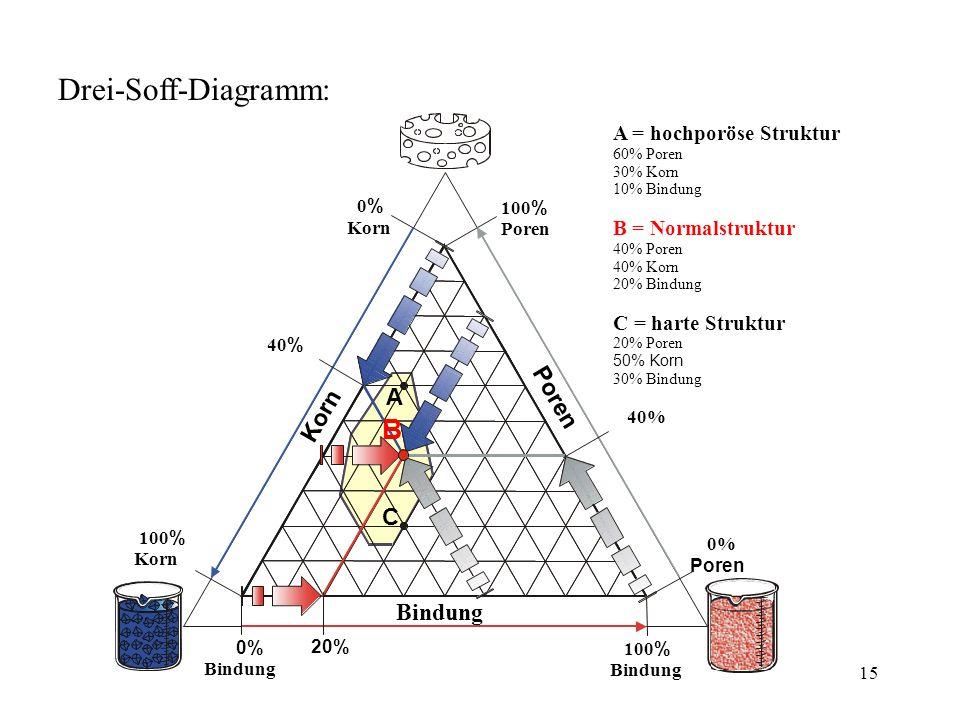 Drei-Soff-Diagramm: B P o n A r r e o n K C Bindung