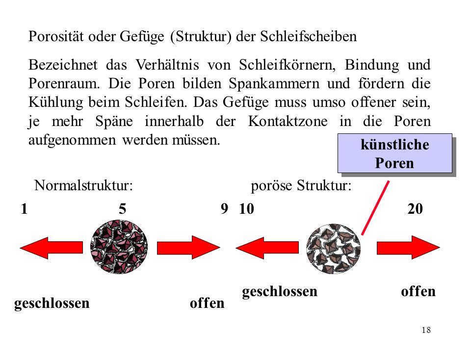 Porosität oder Gefüge (Struktur) der Schleifscheiben