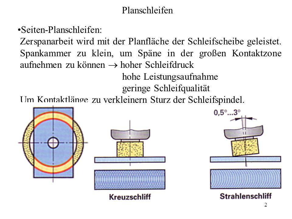 PlanschleifenSeiten-Planschleifen: