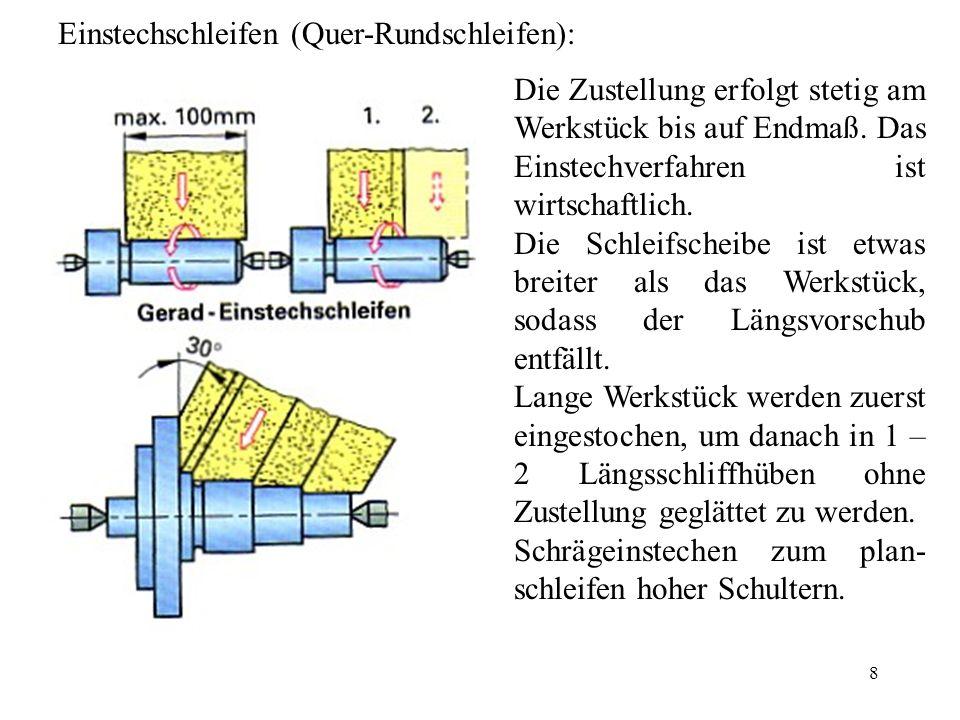 Einstechschleifen (Quer-Rundschleifen):