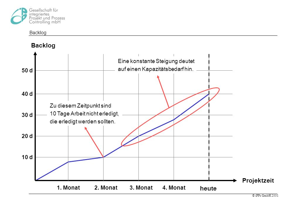 Backlog Projektzeit heute Eine konstante Steigung deutet