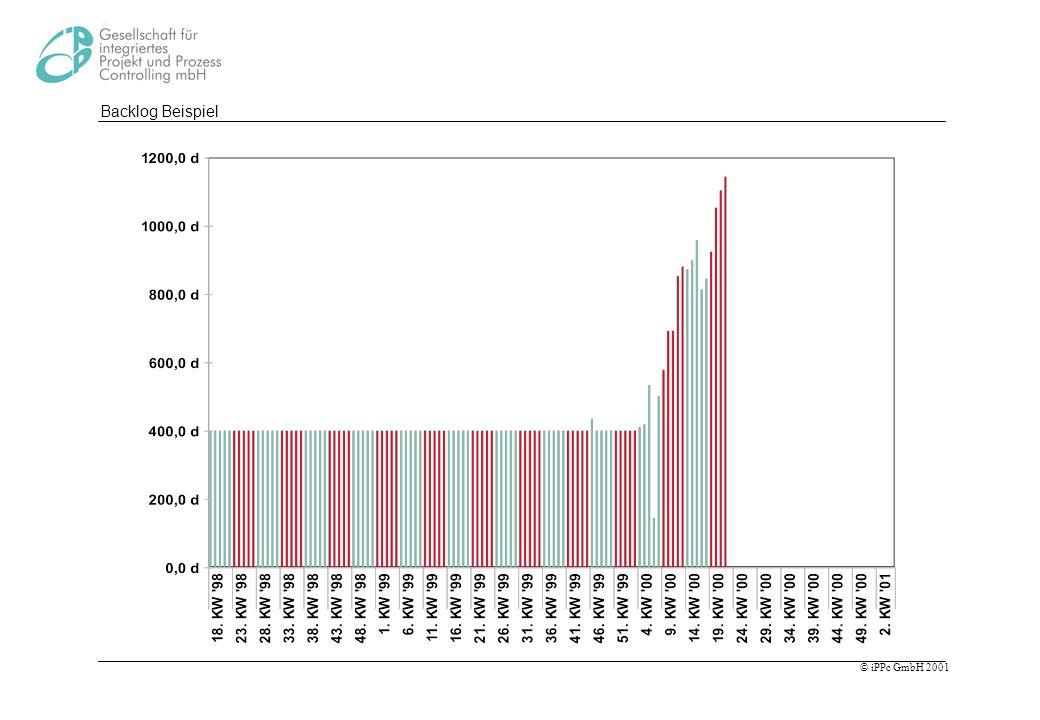 Backlog Beispiel Wieder Diagramm erklären. Am Anfang konstanter Backlog, dann konstanter Anstieg. In 15 Wochen steigt Backlog um 700 Tage.
