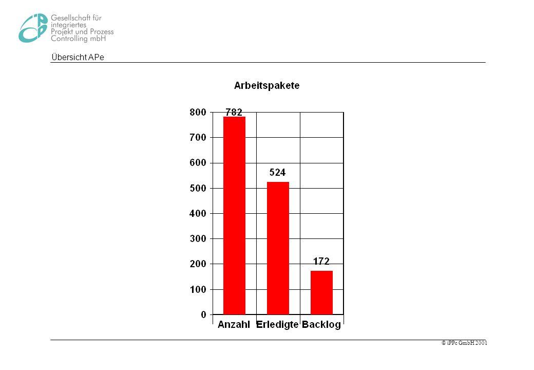 Übersicht APe Aus den Auswertungen ergeben sich viele Zahlen die für Kennzahlensystem interessant sind.