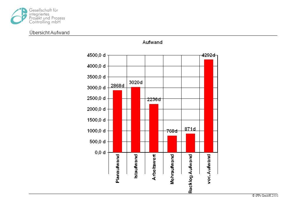 Übersicht Aufwand Werte die mit Aufwand (oder Kosten) bewertet sind: Planaufwand. Istaufwand. Arbeits- oder Fertigstellungswert.