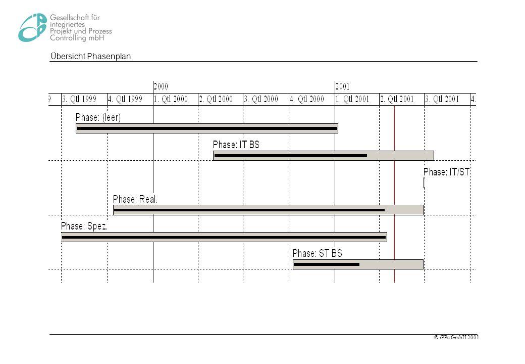 Übersicht Phasenplan Im Phasenplan kann der Anfang, das Ende und der Fertigstellungsgrad der einzelnen Phasen abgelesen.