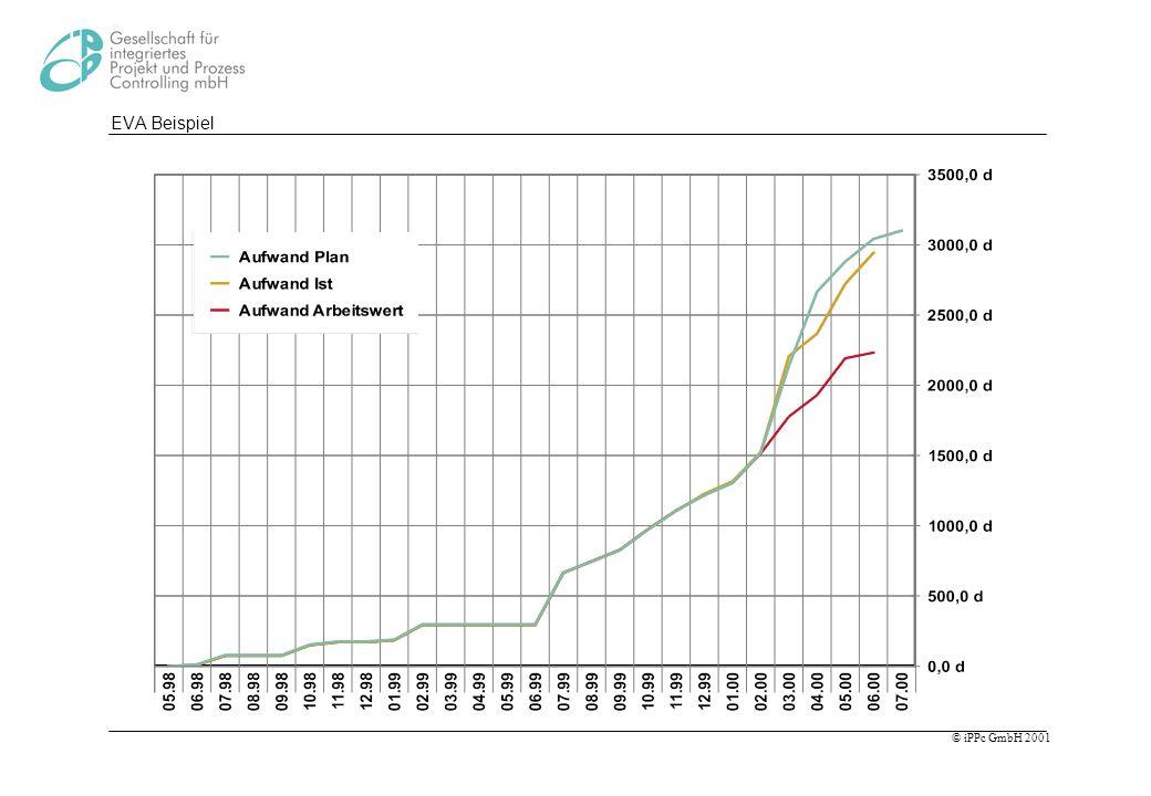 EVA Beispiel Messung an einem realem Projekt, Grafik aus Pacta, hier mit Aufwand und nicht mit Kosten bewertet.