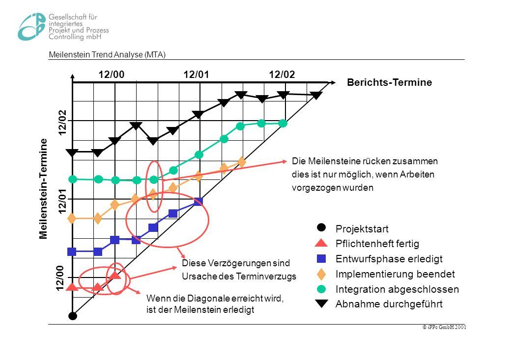 Meilenstein Trend Analyse (MTA)