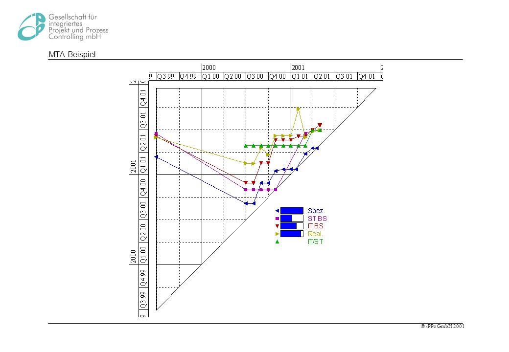 MTA Beispiel Diagramm noch einmal erklären. Wir mussten Basisplan zurückstellen. Blaue Kurve: Nacharbeiten.