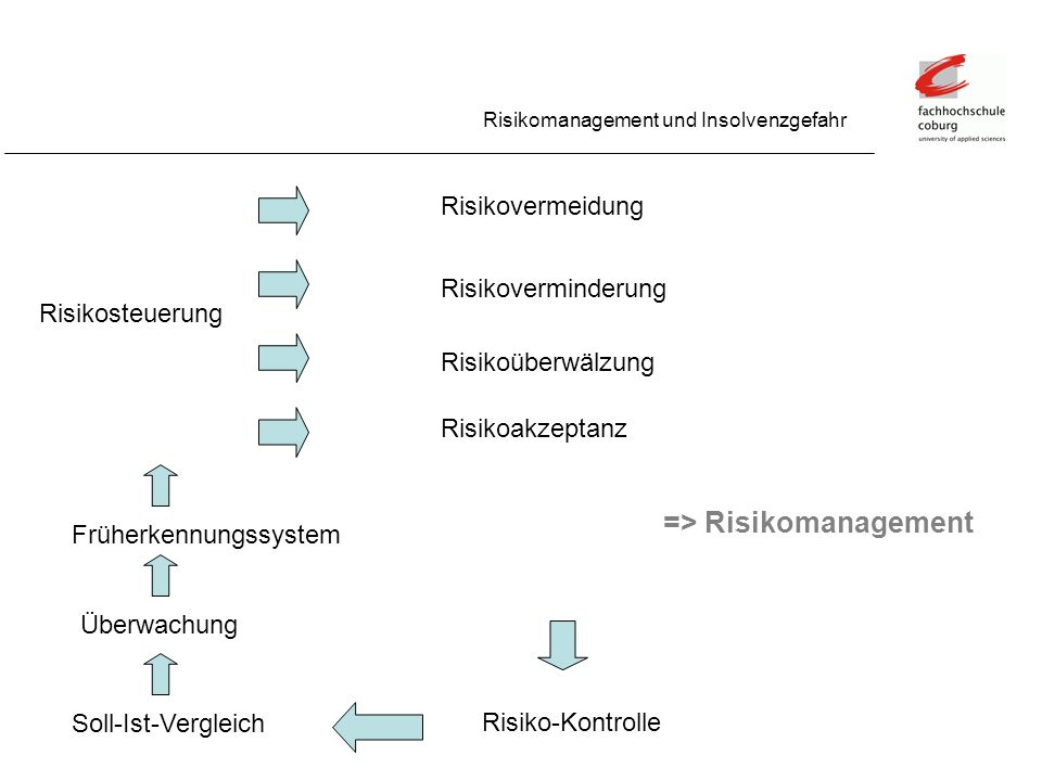 => Risikomanagement