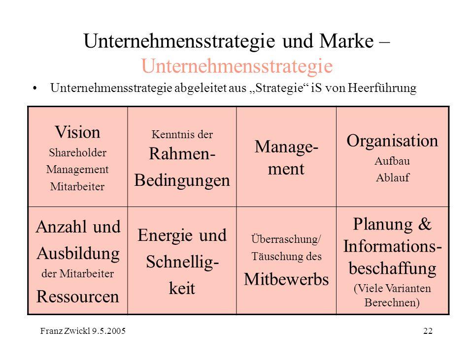 Unternehmensstrategie und Marke – Unternehmensstrategie
