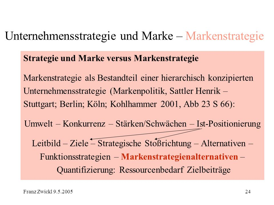Unternehmensstrategie und Marke – Markenstrategie